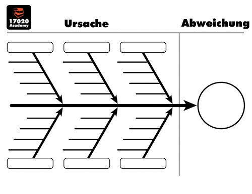 Fischgrätdiagramm